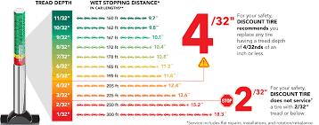 Tire Tread Depth Chart Easybusinessfinance Net