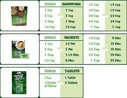 Sugar To Stevia In The Raw Conversion Chart In 2019 Stevia
