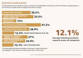 Increases Predicted For Premiums Small Business Groups Expected To