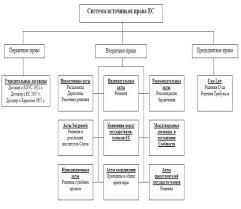 Контрольная работа Источники права Европейского союза  Все источники права Союза образуют взаимосвязанную систему построенную на иерархических принципах Документы обладающие высшей юридической силой в
