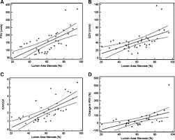 Carotid Duplex Ultrasound Velocity Measurements Versus