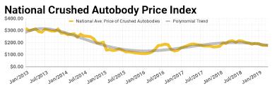 Scrap Metal Market April 2019 Scrap Steel Prices Stabilize