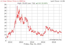 Silver Chart Uk Silver Price Pounds September 2019