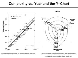 Y Chart In Vlsi Design 98 Vlsi Design Flow Y Chart Ppt