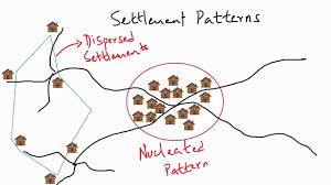 Settlement Patterns Definition Delectable Rural Settlement Patterns Class 48 NCERT CBSE Geography Topic