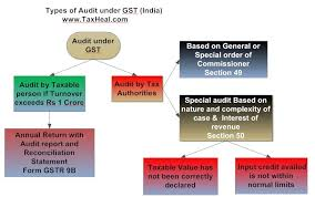 Flow Chart Of Parliament Of India Audit Under Gst India Analysis With Flow Chart