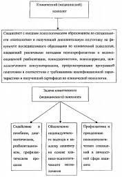 ПСИХОЛОГ ЭРГОНОМИСТ это что такое ПСИХОЛОГ ЭРГОНОМИСТ определение  Клинический медицинский психолог