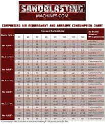 Compressed Air Pipe Size Cfm Chart What Size Air Hose Do I Need For My Blast Machine