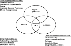 Dka Vs Hhns Chart Hyperglycemic Crises Diabetic Ketoacidosis Dka And