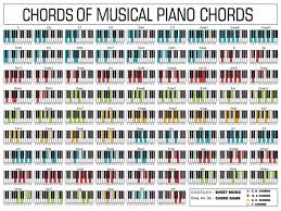 Chart Piano 2019 Piano Chord Chart Poster Perfect For Students And Teachers 17x13 32x24 Decor 02 From Kaka1688 10 04 Dhgate Com