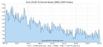 Euro Eur To Danish Krone Dkk History Foreign Currency