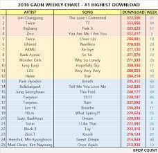 Kpop Charts This Week Www Bedowntowndaytona Com