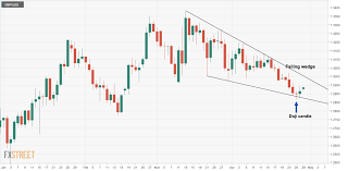 Gbp Usd Technical Analysis Trapped In A Falling Wedge