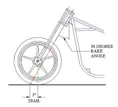 Playing The Angles Motorcycle Cruiser