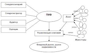 Реферат Паевые инвестиционные фонды в России com  Паевые инвестиционные фонды в России