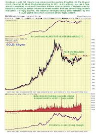 Two Year Silver Chart Optimum Entry Point For Gold And Silver Stocks