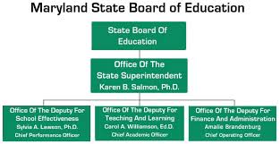 School Organization Charts Department Of Education Offices Divisions And Programs