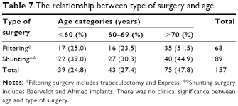 Ptosis Chart Full Text Ptosis After Glaucoma Surgery Opth