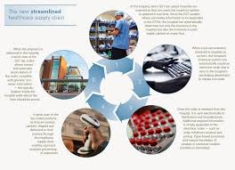 supply chain management reducing healthcare supply chain costs supply chain management reducing healthcare supply chain costs new technology