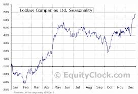Loblaw Companies Ltd Tse L To Seasonal Chart Equity Clock