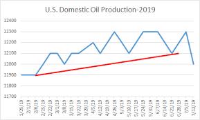 U S Shale Peak Oil Finally Arrives Seeking Alpha