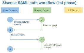 Saml Authentication Sso Via Saml 2 0 Sisense Documentation