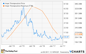 Purdue Pharma Stock Chart Why This Marijuana Stock Dropped 11 In June The Motley Fool
