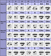 Guitar Chords By Key Never Took Lessons Long Enough To