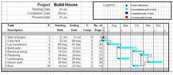 Excel Gantt Chart Task Dependencies Activity On Node