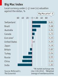 Big Mac Index The Economist