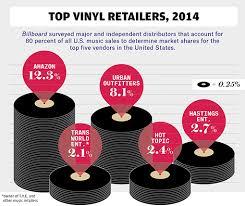 Billboard Vinyl Charts The Resurgence Of Vinyl In Seven Graphics A Breakdown