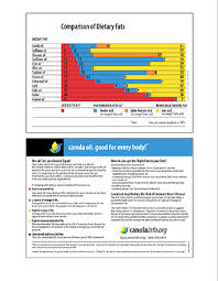 Comparison Of Dietary Fats Learn Canola