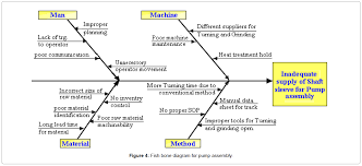lean manufacturing tools value stream mapping kaizen cycle industrial engineering management fish bone diagram