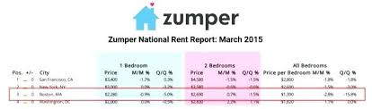 1 Bedroom Apartments Boston Craigslist Average Rent In Ma Median Prices  Trends .