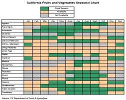 California Seasonal Fruits And Vegetables Chart Vegetable