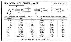 Center Drill Chart Center Drill Size Chart Www Bedowntowndaytona Com