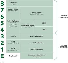 What Is A Progression Chart Course Level Progression Parents Hadlow College