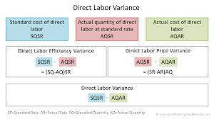 Variance Formula Direct Labor Efficiency Variance Double Entry Bookkeeping