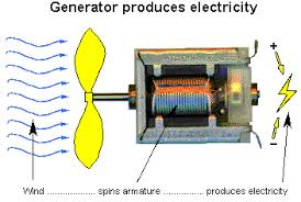 Image Alternator The Wire Is Looped For Creating Several Coils Known As The Armatures The Steam Engine Forwards The Wire By Means Of Magnetic Fields With The Help Of Quora How Does An Ac Generator Work And On What Principle Quora