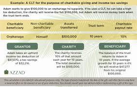 Charitable Lead Trust Clt