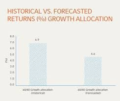The Low Return Imperative Russell Investments