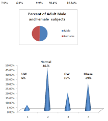 Childhood Obesity Pie Chart Rapidly Rising Rates Of Child Obesity In Schools Of Hail