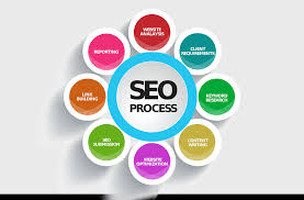 Search Engine Optimization (SEO) for churches Insights into Religion Lilly Foundation Endowment Grants Churches Christianity