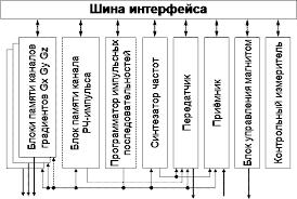 Реферат Компьютерное моделирование для исследования физических  Реализация