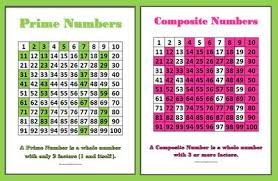 Prime Composite Numbers Chart Prime Numbers Between 1 And