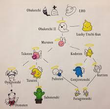 Japanese Angelgotchi Growth Chart