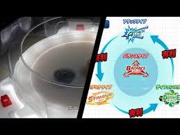 Beyblade Burst Chart Beyblade Burst Strategies The 4 Types Of Beyblades Play