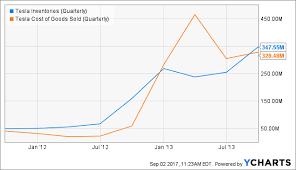 Teslas Inventory Is Surging Heres Why Tesla Inc