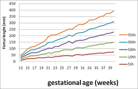 Fetal Length Percentile Chart Use Of Fetal Biometry In The Assessment Of Gestational Age