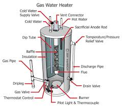 hot water heating system mini solar water heater for sample small Whirlpool Hot Water Heater Wiring Diagram water heating bills use less hot water turn down the thermostat on your water heater insulate your water heater and buy a new more whirlpool hot water heater wiring diagram